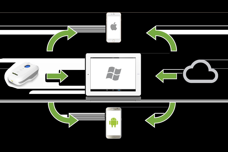 Xenio BT700 USB Fingerprint Reader Terminal powered by SekureID